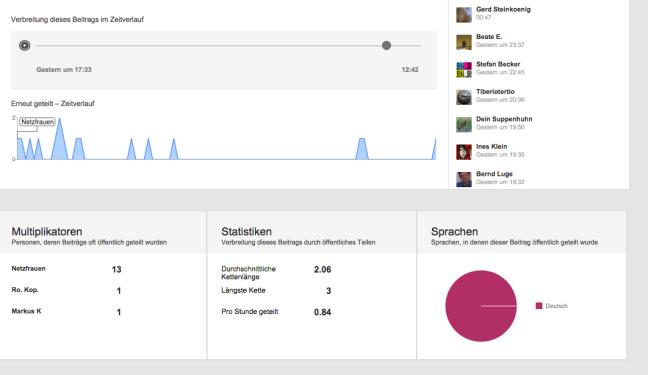 Käthe Fischer Google Plus Verbreitung Link Ripples Zeitverlauf