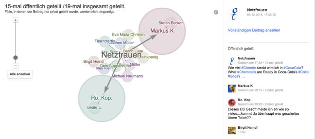 Käthe Fischer Google Plus Verbreitung Link Ripples